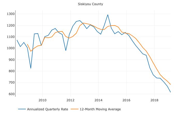 Siskiyou County Local Data