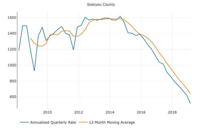 Siskiyou County data