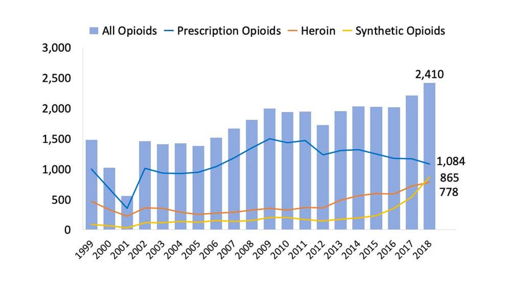 oNIDA Dr California Graph